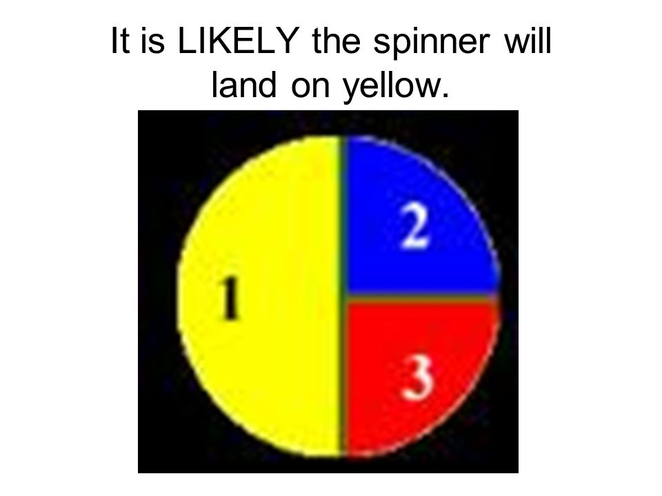 It is LIKELY the spinner will land on yellow.