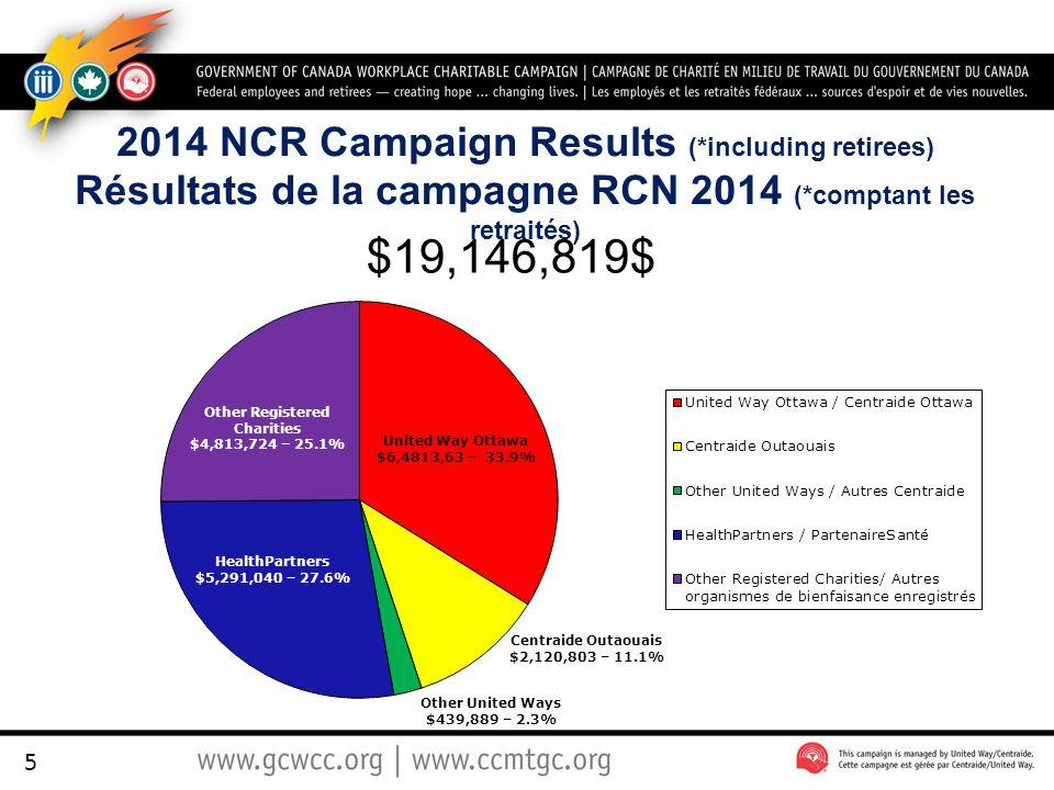 2014 NCR Campaign Results (*including retirees) Résultats de la campagne RCN 2014 (*comptant les retraités) $19,146,819$ Health Partners 5