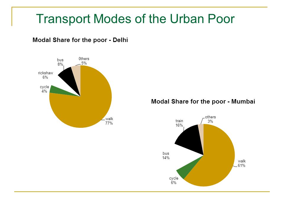 Transport Modes of the Urban Poor