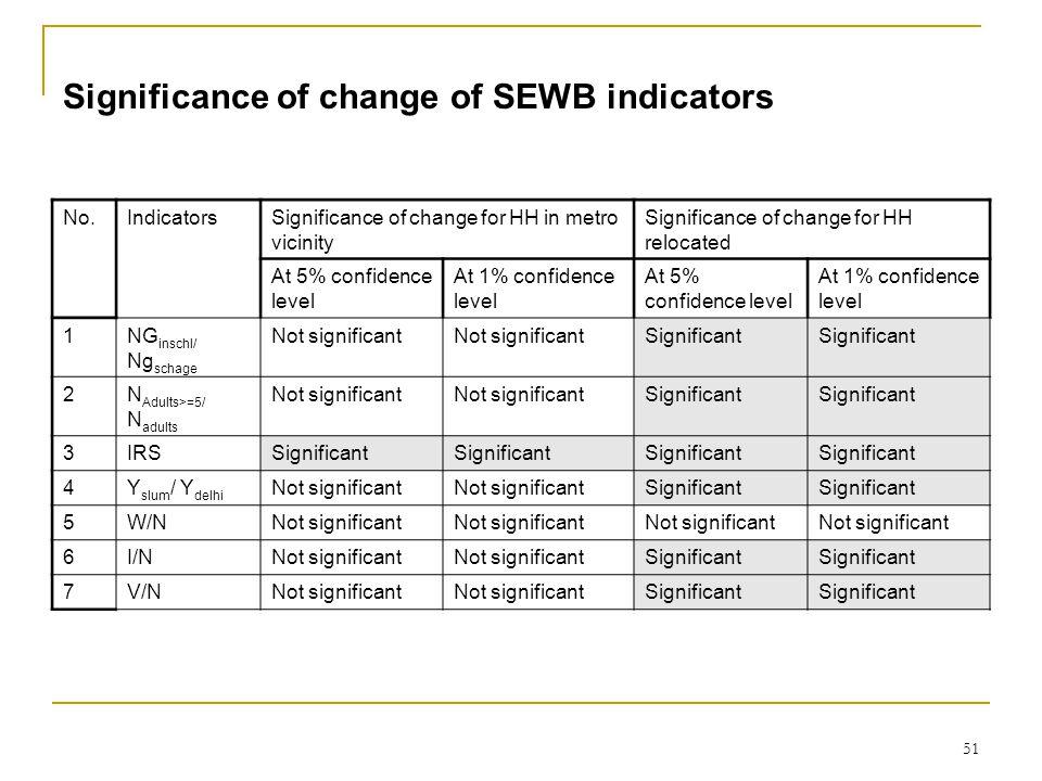51 Significance of change of SEWB indicators No.IndicatorsSignificance of change for HH in metro vicinity Significance of change for HH relocated At 5% confidence level At 1% confidence level At 5% confidence level At 1% confidence level 1 NG inschl/ Ng schage Not significant Significant 2 N Adults>=5/ N adults Not significant Significant 3 IRS Significant 4 Y slum / Y delhi Not significant Significant 5 W/N Not significant 6 I/N Not significant Significant 7 V/N Not significant Significant