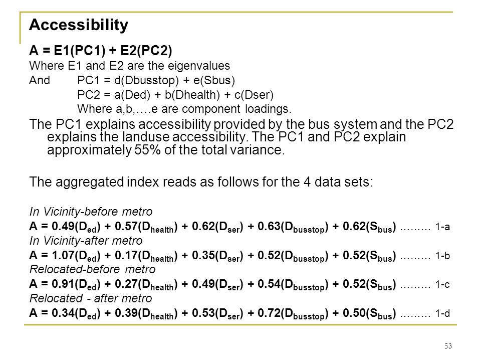 53 Accessibility A = E1(PC1) + E2(PC2) Where E1 and E2 are the eigenvalues And PC1 = d(Dbusstop) + e(Sbus) PC2 = a(Ded) + b(Dhealth) + c(Dser) Where a,b,….e are component loadings.