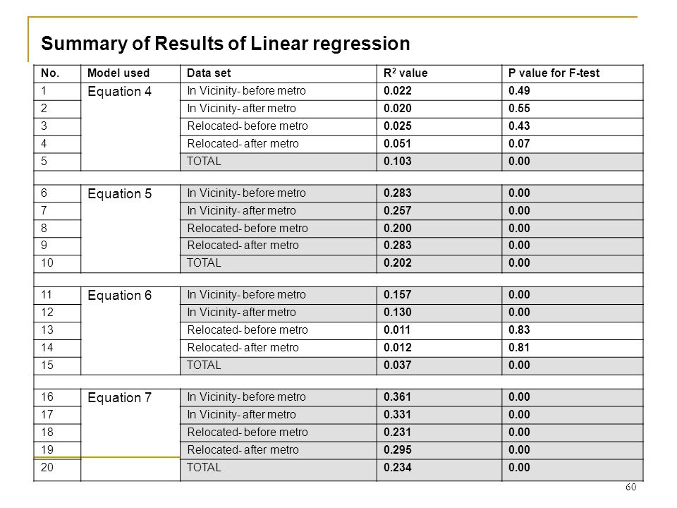 60 Summary of Results of Linear regression No.Model usedData setR 2 valueP value for F-test 1 Equation 4 In Vicinity- before metro0.0220.49 2In Vicinity- after metro0.0200.55 3Relocated- before metro0.0250.43 4Relocated- after metro0.0510.07 5TOTAL0.1030.00 6 Equation 5 In Vicinity- before metro0.2830.00 7In Vicinity- after metro0.2570.00 8Relocated- before metro0.2000.00 9Relocated- after metro0.2830.00 10TOTAL0.2020.00 11 Equation 6 In Vicinity- before metro0.1570.00 12In Vicinity- after metro0.1300.00 13Relocated- before metro0.0110.83 14Relocated- after metro0.0120.81 15TOTAL0.0370.00 16 Equation 7 In Vicinity- before metro0.3610.00 17In Vicinity- after metro0.3310.00 18Relocated- before metro0.2310.00 19Relocated- after metro0.2950.00 20TOTAL0.2340.00