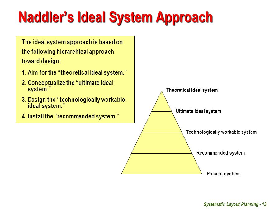 Systematic Layout Planning - 13 Naddler's Ideal System Approach The ideal system approach is based on the following hierarchical approach toward design: 1.