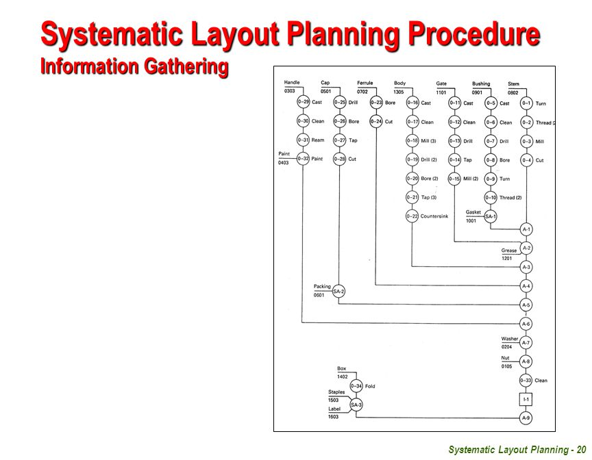 Systematic Layout Planning - 20 Systematic Layout Planning Procedure Information Gathering