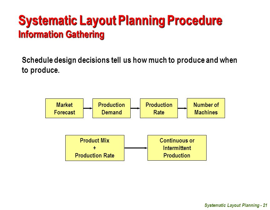 Systematic Layout Planning - 21 Schedule design decisions tell us how much to produce and when to produce.