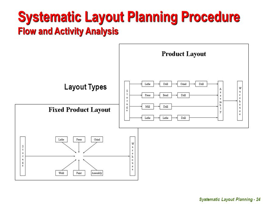 Systematic Layout Planning - 24 Systematic Layout Planning Procedure Flow and Activity Analysis Layout Types