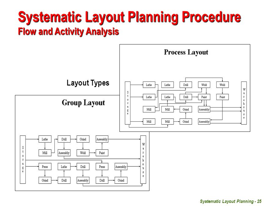 Systematic Layout Planning - 25 Systematic Layout Planning Procedure Flow and Activity Analysis Layout Types