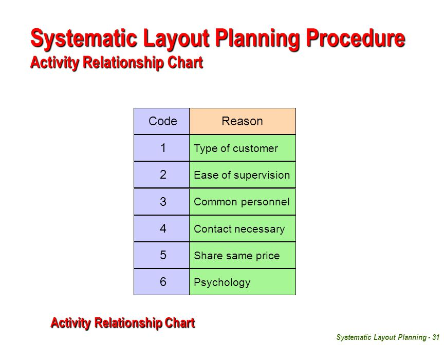 Systematic Layout Planning - 31 Code 1 2 3 4 5 6 Reason Type of customer Ease of supervision Common personnel Contact necessary Share same price Psychology Systematic Layout Planning Procedure Activity Relationship Chart Activity Relationship Chart