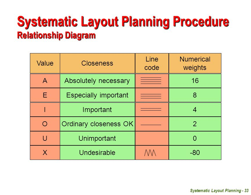 Systematic Layout Planning - 33 Value A E I O U X Closeness Line code Numerical weights Absolutely necessary Especially important Important Ordinary closeness OK Unimportant Undesirable 16 8 4 2 0 -80 Systematic Layout Planning Procedure Relationship Diagram