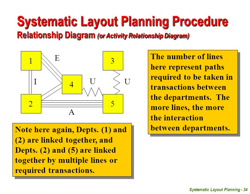 Systematic Layout Planning - 34 1 2 4 3 5 U U E A I The number of lines here represent paths required to be taken in transactions between the departments.