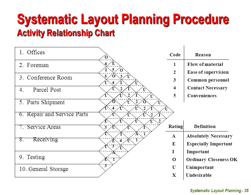 Systematic Layout Planning - 35 CodeReason 1 Flow of material 2 Ease of supervision 3 Common personnel 4 Contact Necessary 5 Conveniences Rating Definition A Absolutely Necessary E Especially Important I Important O Ordinary Closeness OK U Unimportant X Undesirable 1.