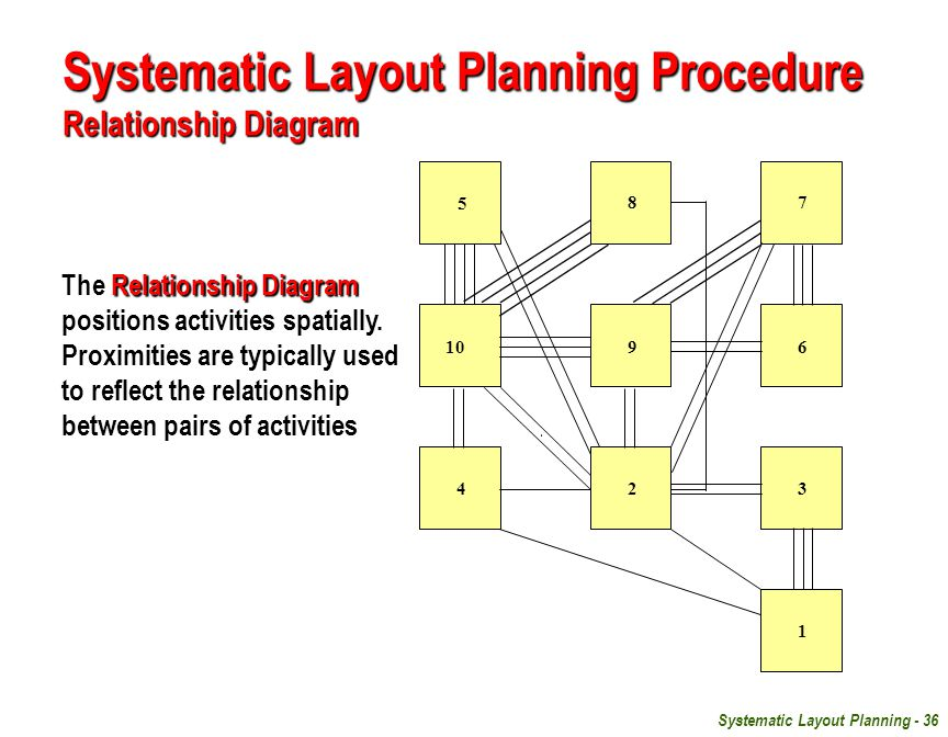 Systematic Layout Planning - 36 10 5 87 96 423 1 Systematic Layout Planning Procedure Relationship Diagram Relationship Diagram The Relationship Diagram positions activities spatially.