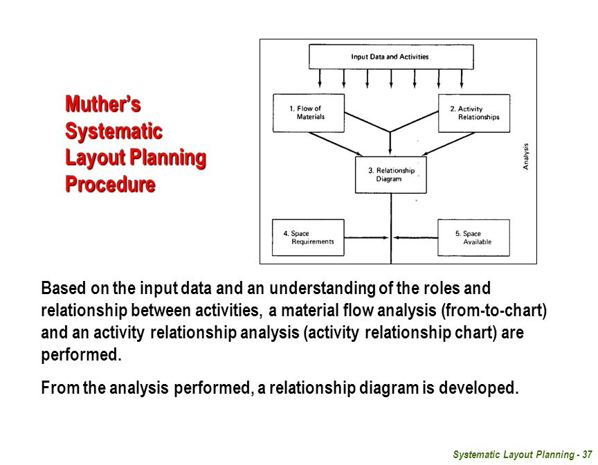 Systematic Layout Planning - 37 Muther's Systematic Layout Planning Procedure Based on the input data and an understanding of the roles and relationship between activities, a material flow analysis (from-to-chart) and an activity relationship analysis (activity relationship chart) are performed.