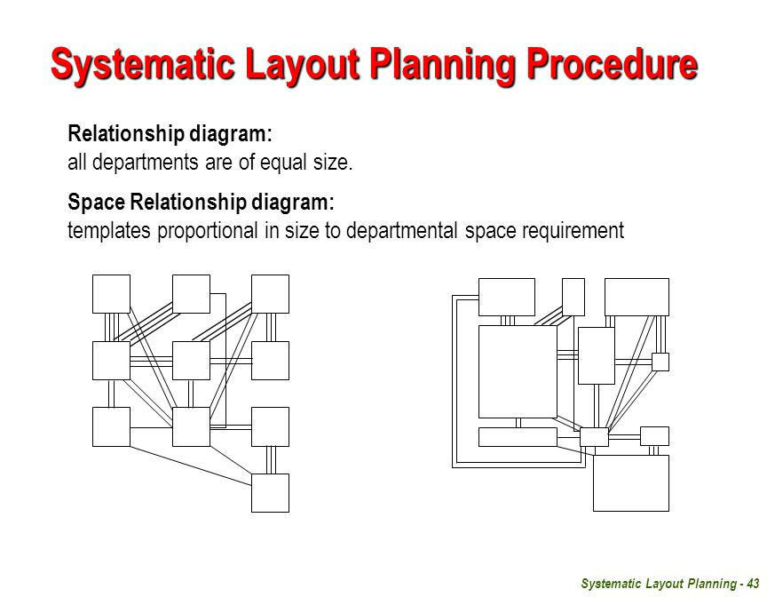 Systematic Layout Planning - 43 Relationship diagram: all departments are of equal size.