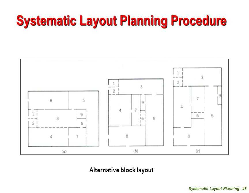 Systematic Layout Planning - 46 Alternative block layout Systematic Layout Planning Procedure