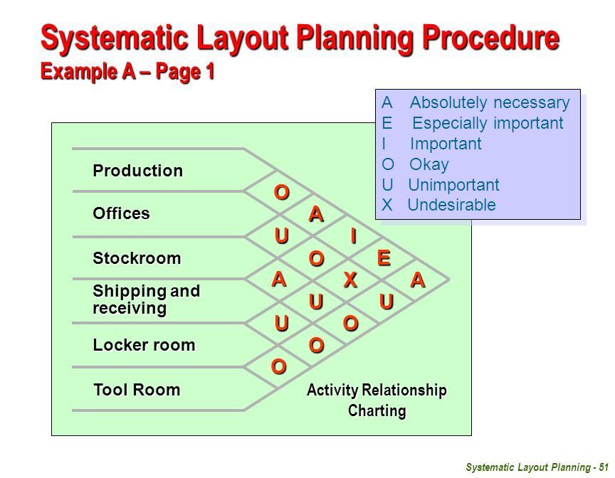 Systematic Layout Planning - 51 Production Offices Stockroom Shipping and receiving Locker room Tool Room A A A OO O O O U U U U E X I A Absolutely necessary E Especially important I Important O Okay U Unimportant X Undesirable A Absolutely necessary E Especially important I Important O Okay U Unimportant X Undesirable Activity Relationship Charting Systematic Layout Planning Procedure Example A – Page 1