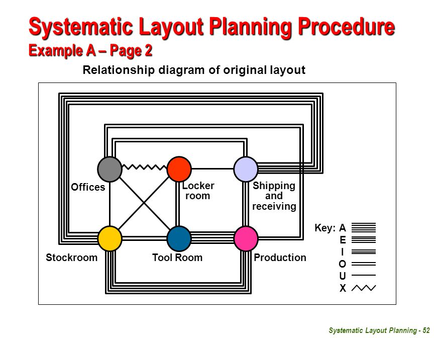 Systematic Layout Planning - 52 Key:A E I O U X Offices Stockroom Locker room Tool Room Shipping and receiving Production Relationship diagram of original layout Systematic Layout Planning Procedure Example A – Page 2
