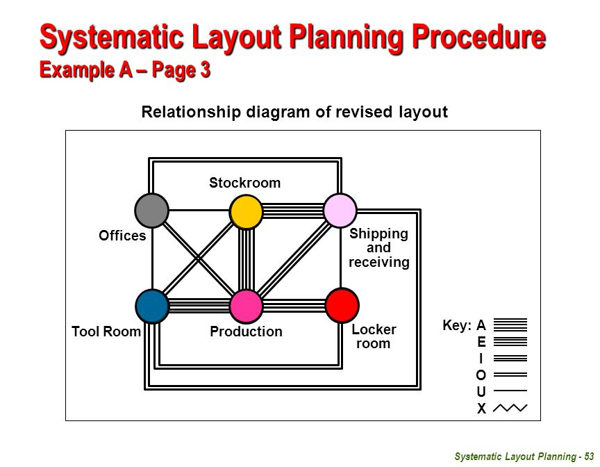 Systematic Layout Planning - 53 Relationship diagram of revised layout Systematic Layout Planning Procedure Example A – Page 3 Offices Stockroom Locker room Tool Room Shipping and receiving Production Key:A EIOUX