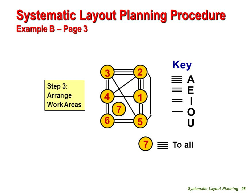 Systematic Layout Planning - 56 3 2 4 1 6 5 Key A E I O U Step 3: Arrange Work Areas 7 To all 7 Systematic Layout Planning Procedure Example B – Page 3