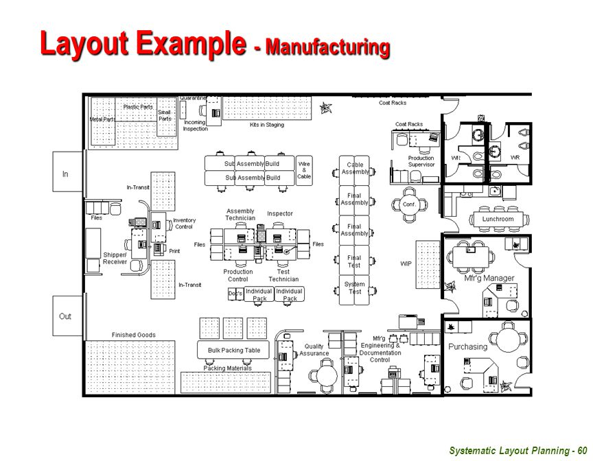 Systematic Layout Planning - 60 Layout Example - Manufacturing