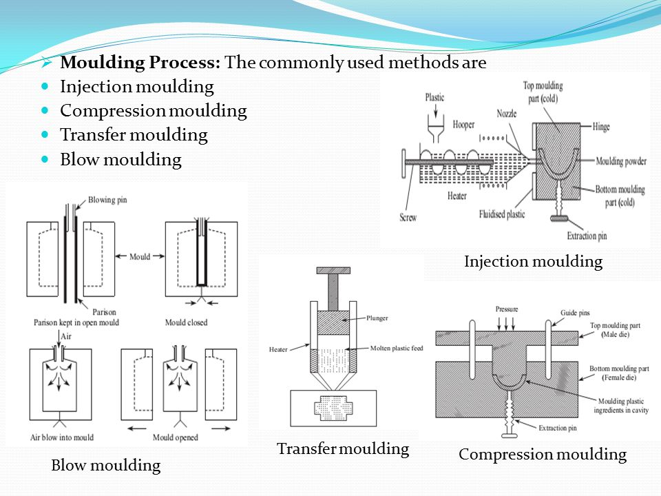  Moulding Process: The commonly used methods are Injection moulding Compression moulding Transfer moulding Blow moulding Injection moulding Compressi