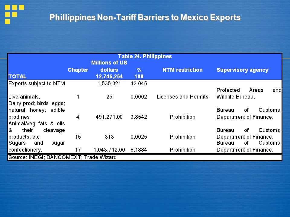Phillippines Non-Tariff Barriers to Mexico Exports