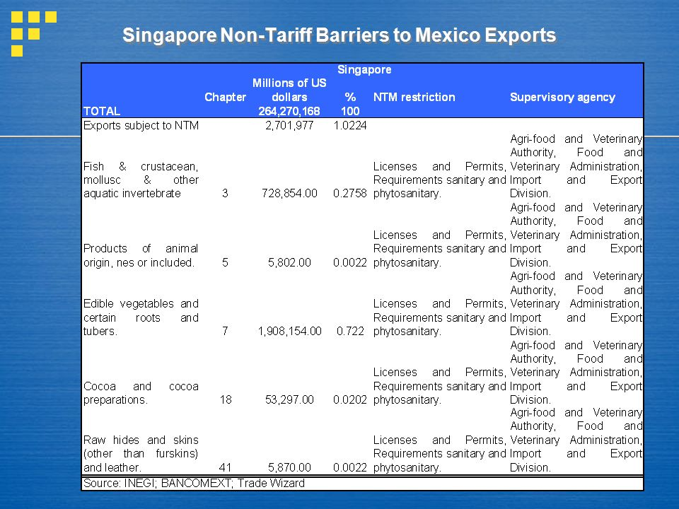 Singapore Non-Tariff Barriers to Mexico Exports