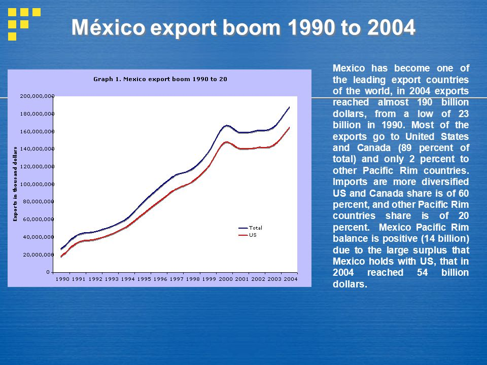 México export boom 1990 to 2004 Mexico has become one of the leading export countries of the world, in 2004 exports reached almost 190 billion dollars