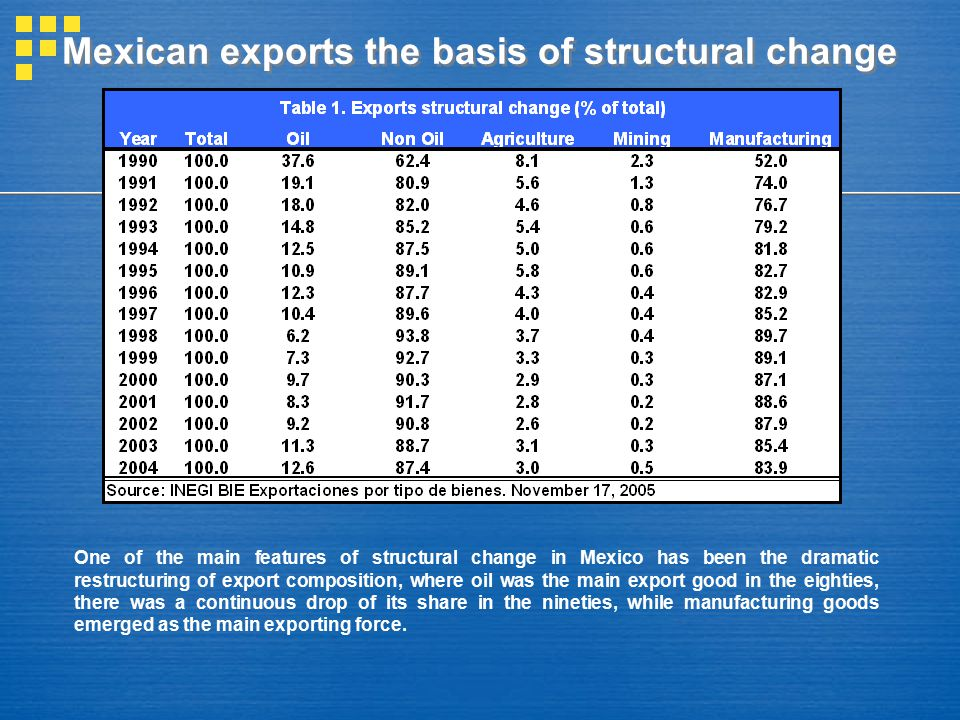 Mexican exports the basis of structural change One of the main features of structural change in Mexico has been the dramatic restructuring of export c