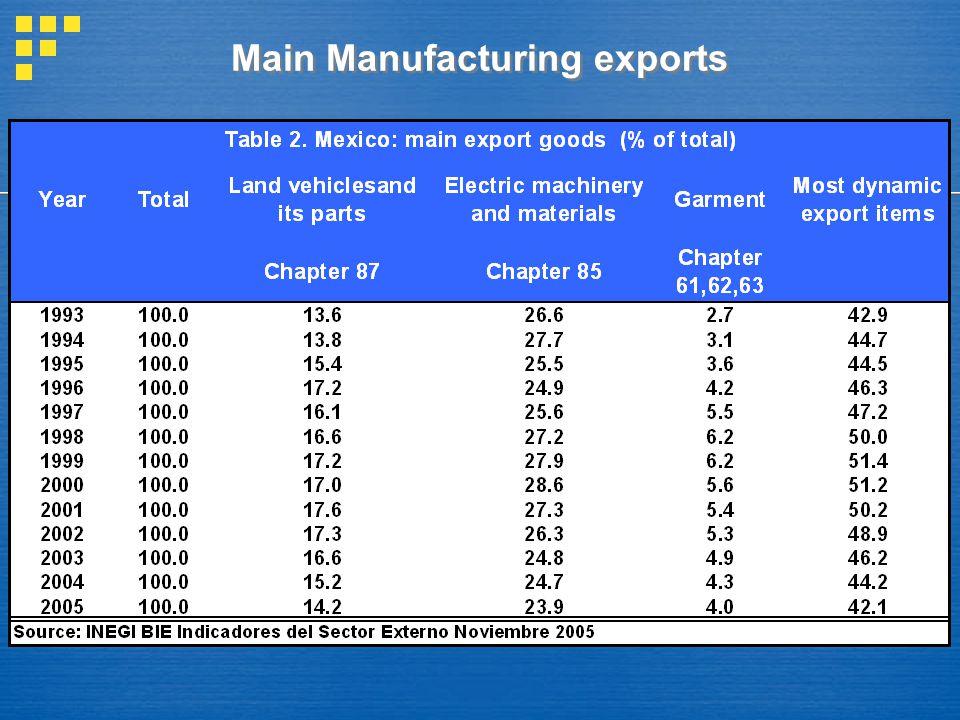 Main Manufacturing exports