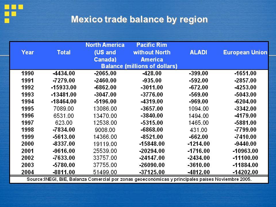 Mexico trade balance by region