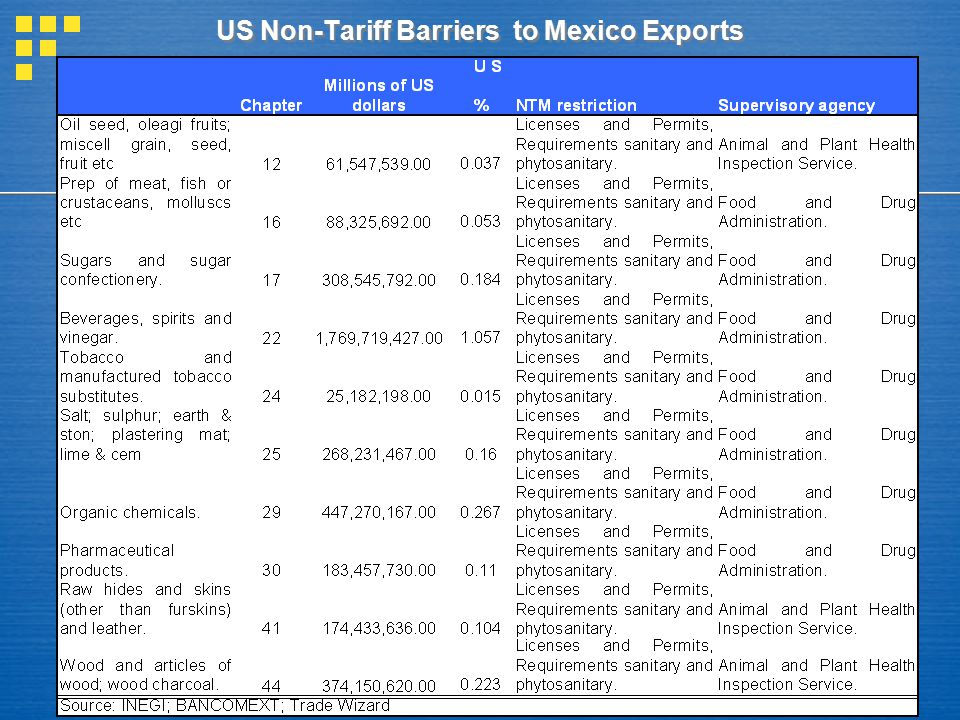 US Non-Tariff Barriers to Mexico Exports