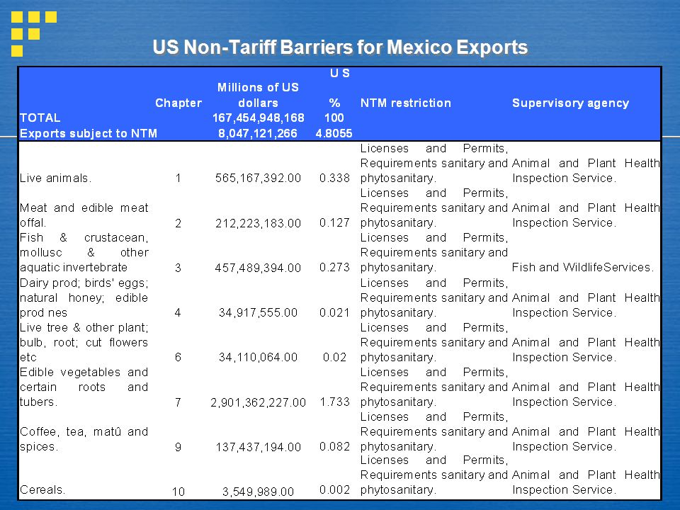 US Non-Tariff Barriers for Mexico Exports