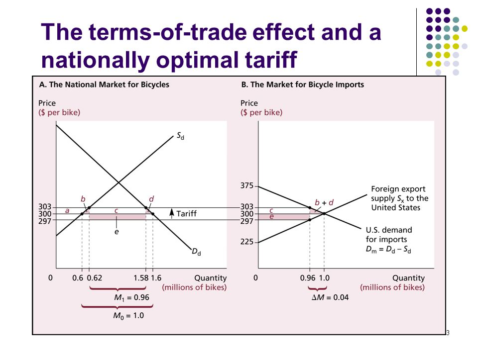 13 The terms-of-trade effect and a nationally optimal tariff