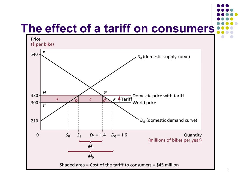 5 The effect of a tariff on consumers