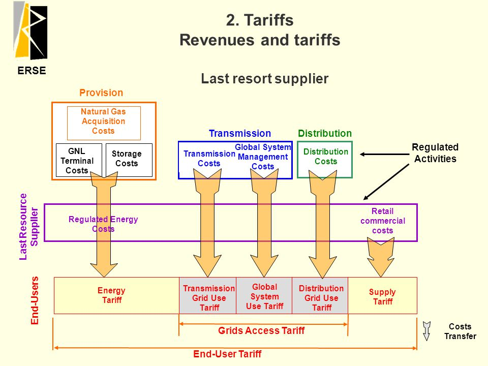 ERSE Energy Tariff Supply Tariff Last Resource Supplier End-User Tariff Regulated Activities Last resort supplier Natural Gas Acquisition Costs Provision GNL Terminal Costs Storage Costs TransmissionDistribution Transmission Costs Global System Management Costs Distribution Costs Regulated Energy Costs Retail commercial costs End-Users Costs Transfer Transmission Grid Use Tariff Global System Use Tariff Distribution Grid Use Tariff Grids Access Tariff 2.