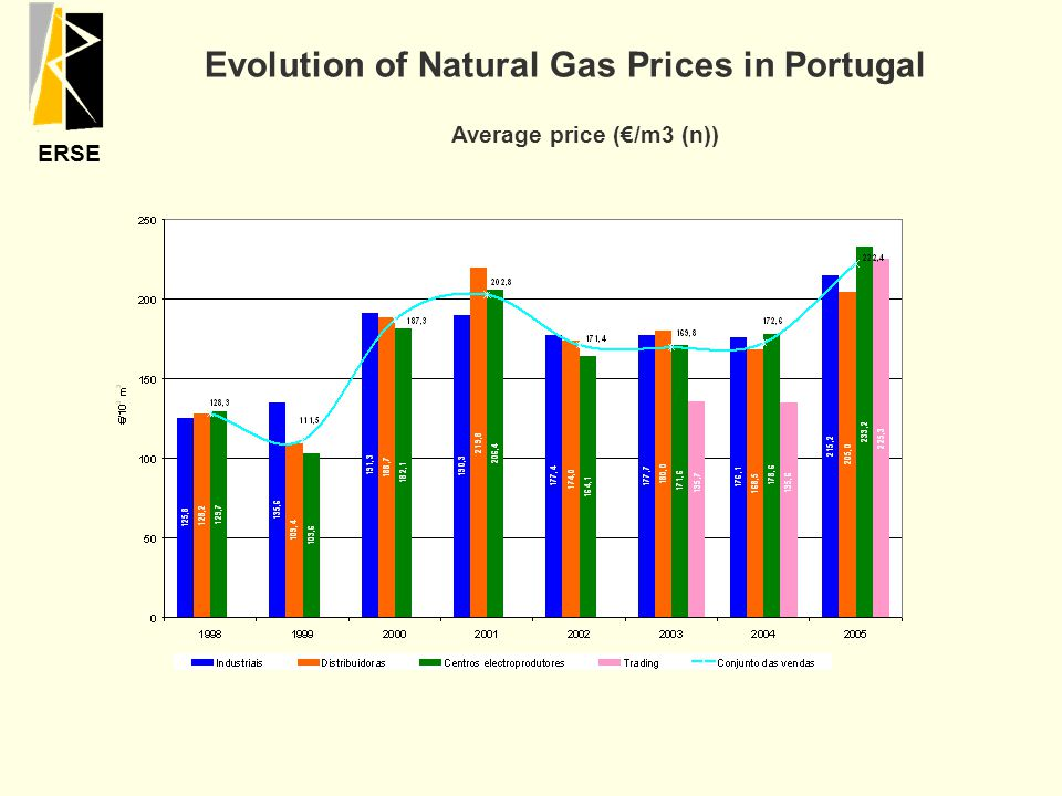 ERSE Average price (€/m3 (n)) Evolution of Natural Gas Prices in Portugal