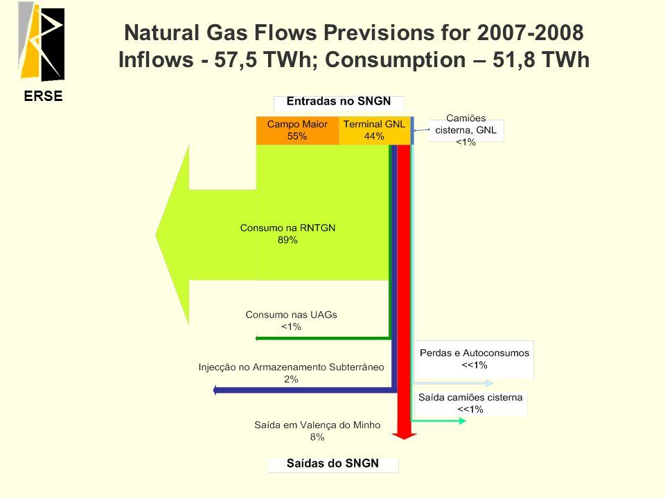ERSE Natural Gas Flows Previsions for 2007-2008 Inflows - 57,5 TWh; Consumption – 51,8 TWh