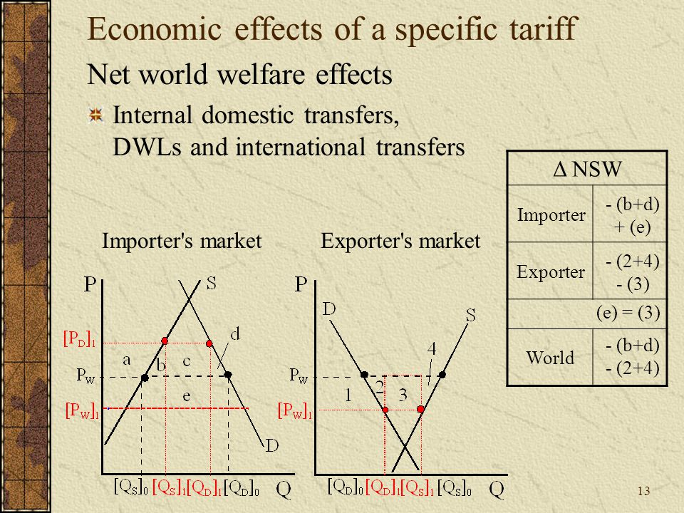 13 Economic effects of a specific tariff Net world welfare effects Internal domestic transfers, DWLs and international transfers Exporter s marketImporter s market Δ NSW Importer Exporter World - (b+d) + (e) - (b+d) - (2+4) - (2+4) - (3) (e) = (3)