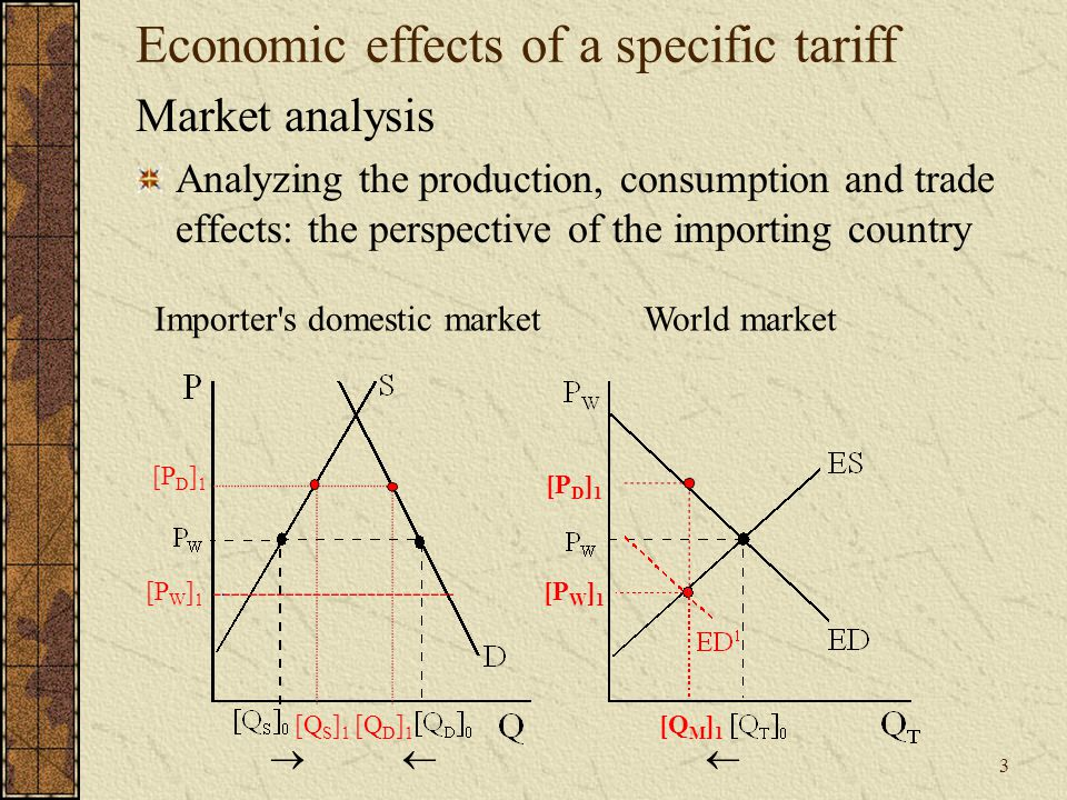 3 Economic effects of a specific tariff Market analysis Analyzing the production, consumption and trade effects: the perspective of the importing country [P D ] 1 [P W ] 1 [Q S ] 1 [Q D ] 1 [Q M ] 1   [P D ] 1 [P W ] 1 World marketImporter s domestic market