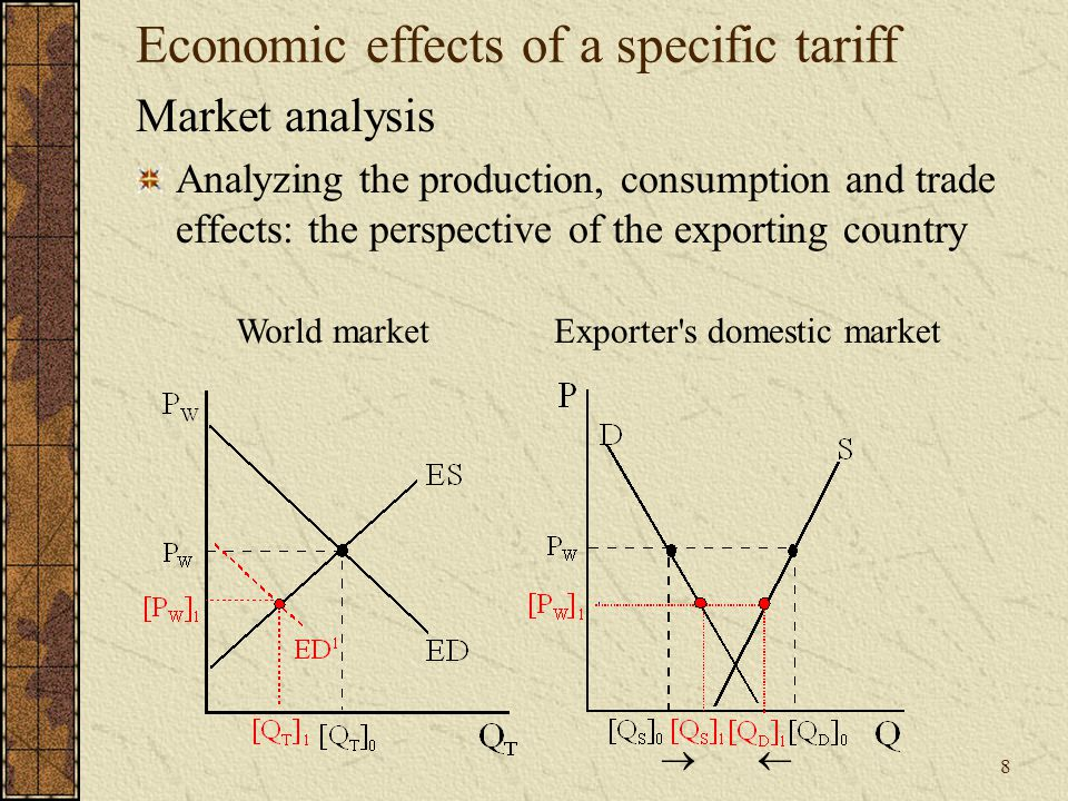 8 Economic effects of a specific tariff Market analysis Analyzing the production, consumption and trade effects: the perspective of the exporting country Exporter s domestic marketWorld market  