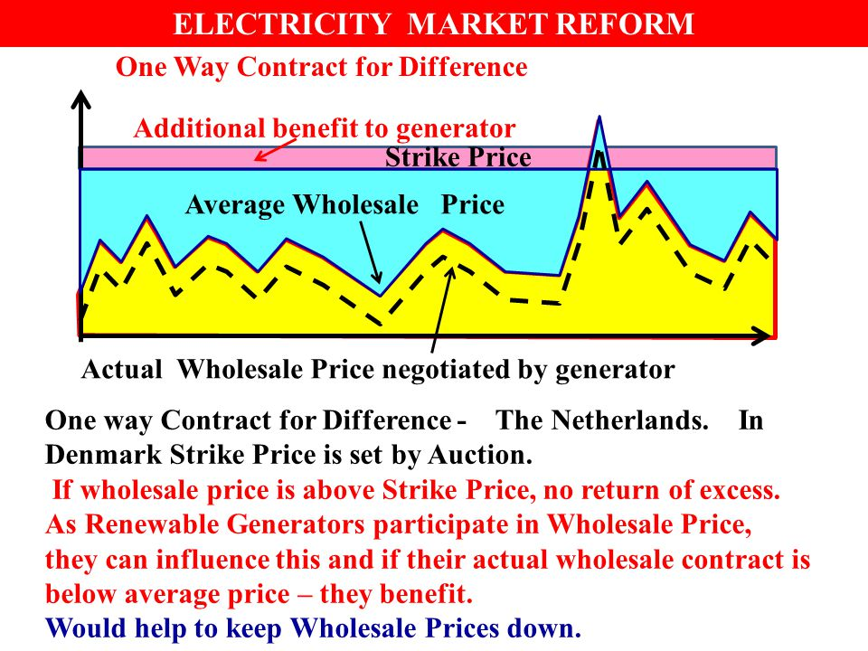ELECTRICITY MARKET REFORM One way Contract for Difference - The Netherlands.