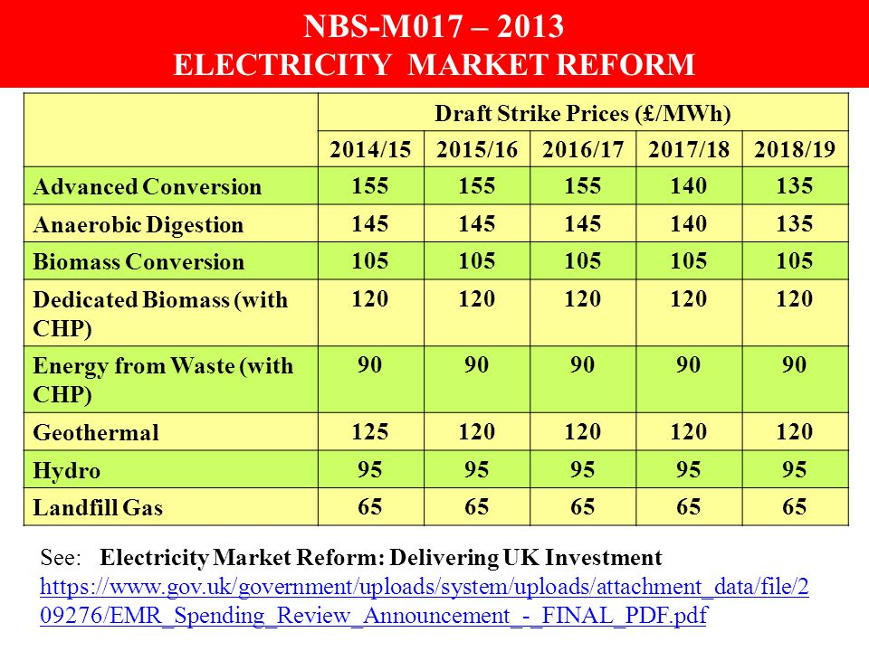 NBS-M017 – 2013 ELECTRICITY MARKET REFORM Draft Strike Prices (£/MWh) 2014/152015/162016/172017/182018/19 Offshore Wind 155 150140135 Onshore Wind 100 95 Sewage Gas 85 Large Solar PV 125 120115110 Tidal Stream 305 Wave 305 Nuclear 92.5 See: Electricity Market Reform: Delivering UK Investment https://www.gov.uk/government/uploads/system/uploads/attachment_data/file/2 09276/EMR_Spending_Review_Announcement_-_FINAL_PDF.pdf