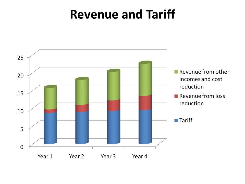 Revenue and Tariff