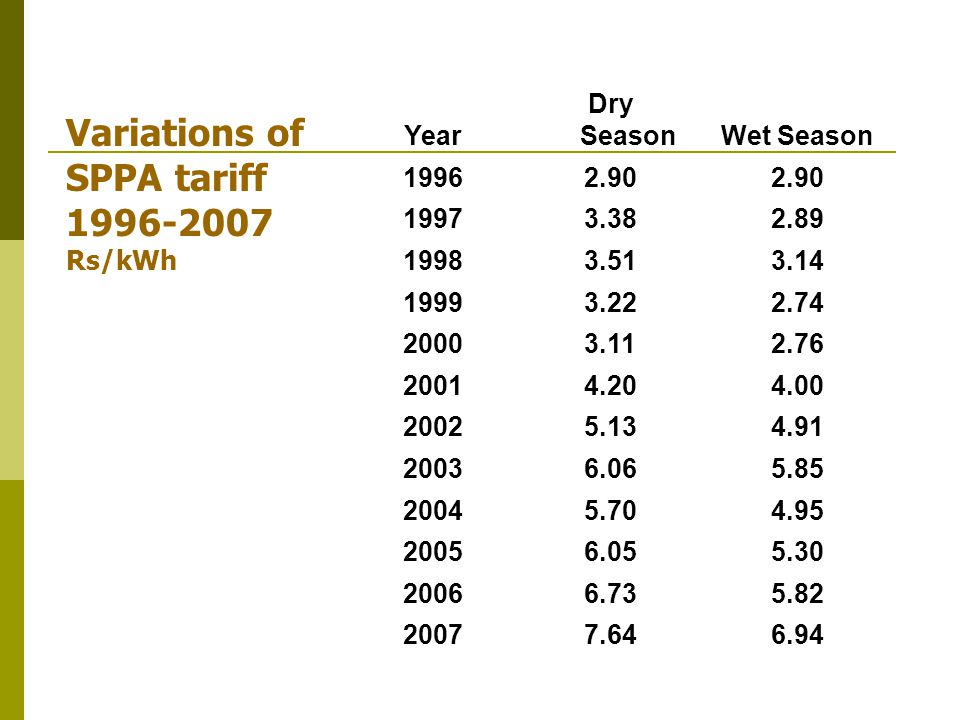 Year Dry SeasonWet Season 19962.90 19973.382.89 19983.513.14 19993.222.74 20003.112.76 20014.204.00 20025.134.91 20036.065.85 20045.704.95 20056.055.30 20066.735.82 20077.646.94 Variations of SPPA tariff 1996-2007 Rs/kWh