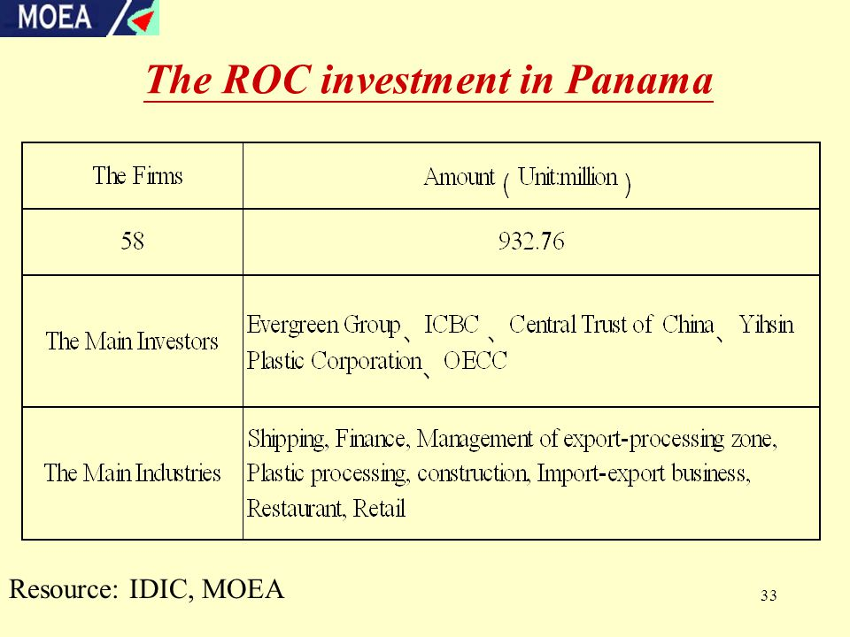 33 The ROC investment in Panama Resource: IDIC, MOEA