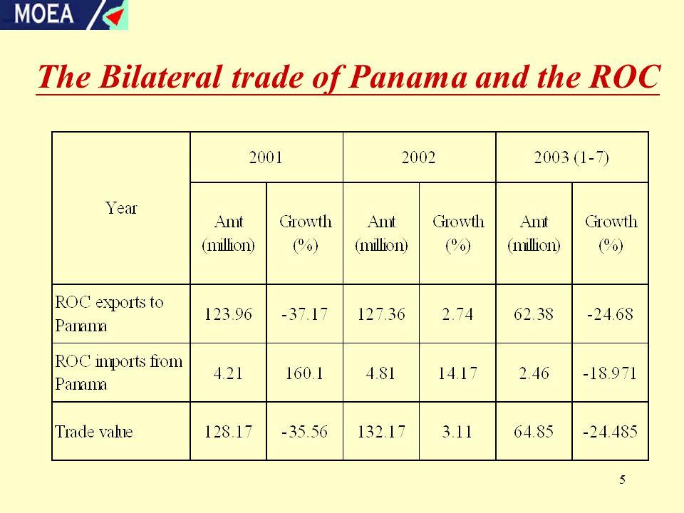 6 The Negotiation of ROC- Panama FTA  first round : Oct.3-4, 2002 in Panama  second round : Jan.13-17, 2002 in Taipei  Third round : Mar.