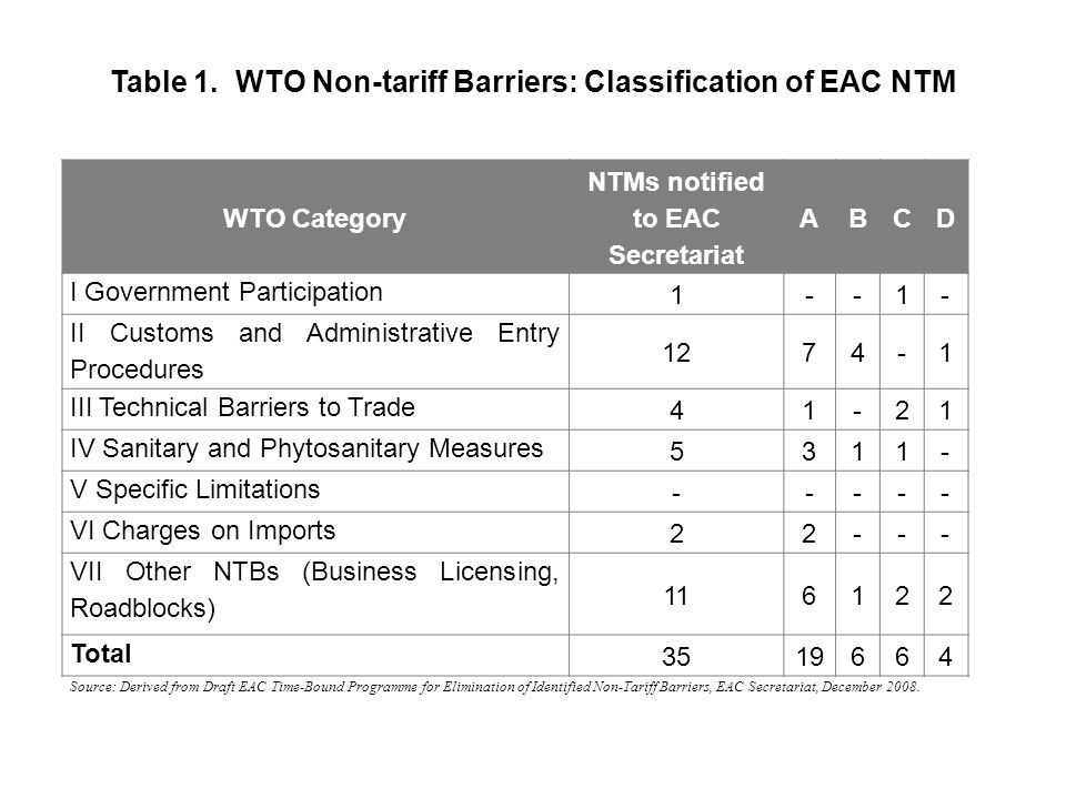 Table 1. WTO Non-tariff Barriers: Classification of EAC NTM WTO Category NTMs notified to EAC Secretariat ABCD I Government Participation 1--1- II Cus