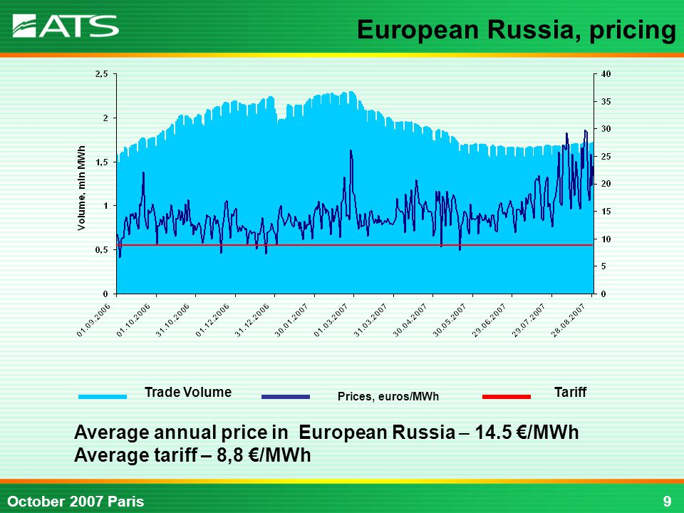 9October 2007 Paris Average annual price in European Russia – 14.5 €/MWh Average tariff – 8,8 €/MWh Trade Volume Prices, euros/MWh Tariff European Russia, pricing