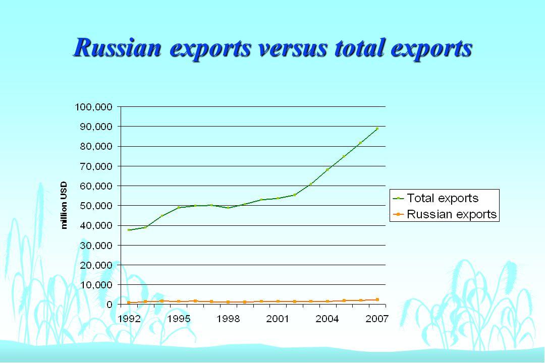 Russian exports versus total exports